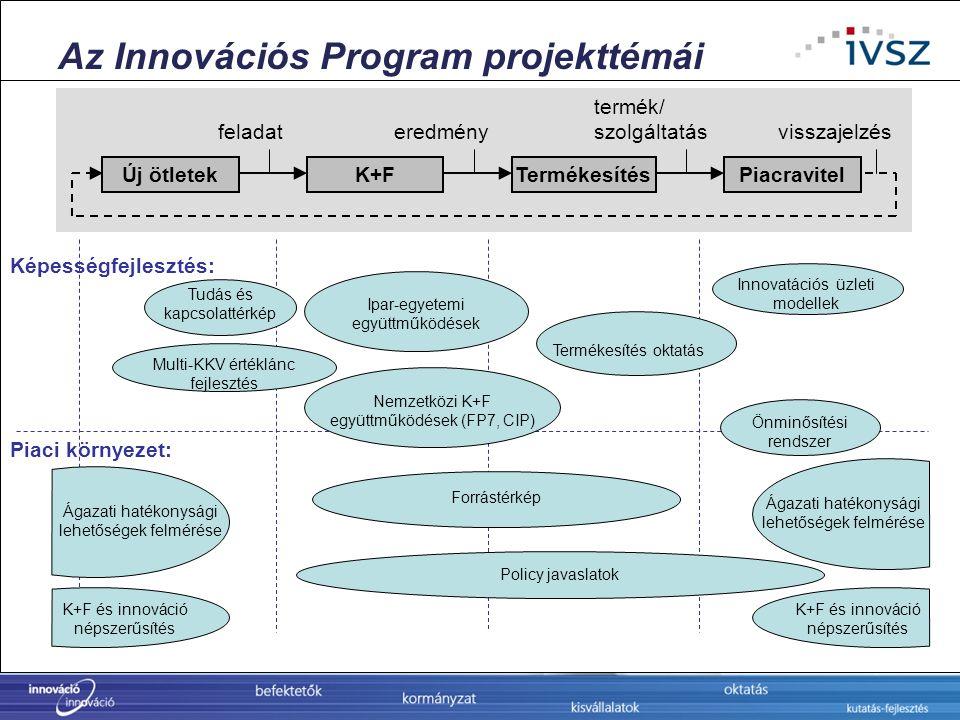 Az Innovációs Program projekttémái Képességfejlesztés: Piaci környezet: Innovatációs üzleti modellek Ipar-egyetemi együttműködések Multi-KKV értéklánc