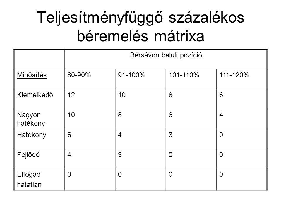 Teljesítményfüggő százalékos béremelés mátrixa Bérsávon belüli pozíció Minősítés80-90%91-100%101-110%111-120% Kiemelkedő121086 Nagyon hatékony 10864 Hatékony6430 Fejlődő4300 Elfogad hatatlan 0000