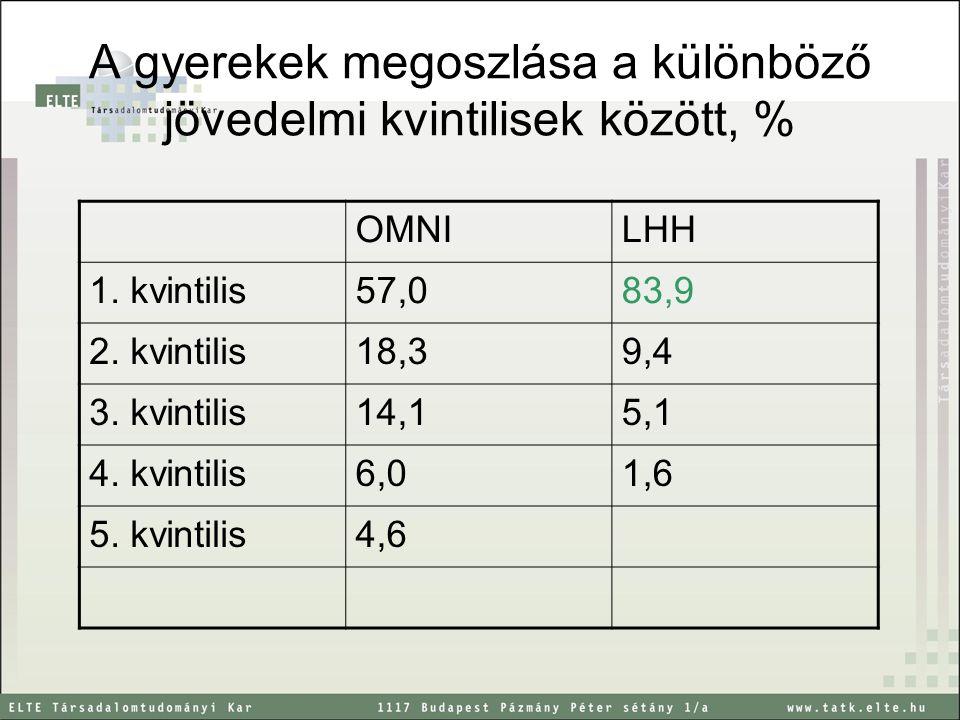 A gyerekek megoszlása a különböző jövedelmi kvintilisek között, % OMNILHH 1. kvintilis57,083,9 2. kvintilis18,39,4 3. kvintilis14,15,1 4. kvintilis6,0