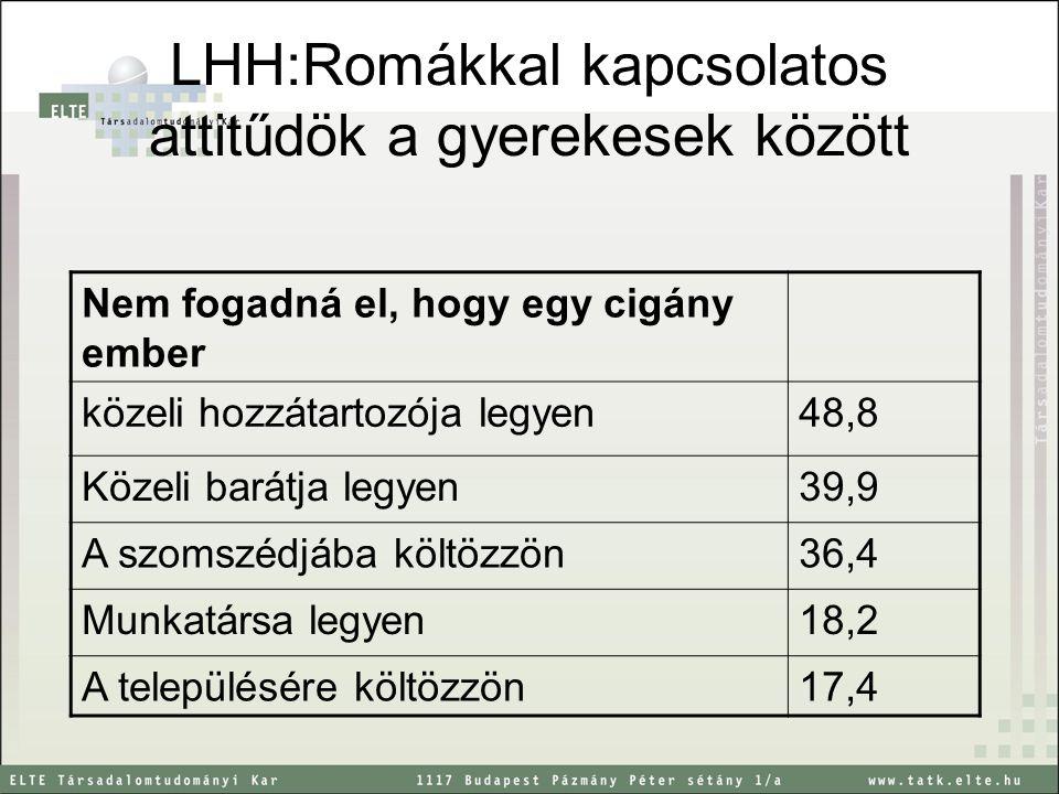 LHH:Romákkal kapcsolatos attitűdök a gyerekesek között Nem fogadná el, hogy egy cigány ember közeli hozzátartozója legyen48,8 Közeli barátja legyen39,