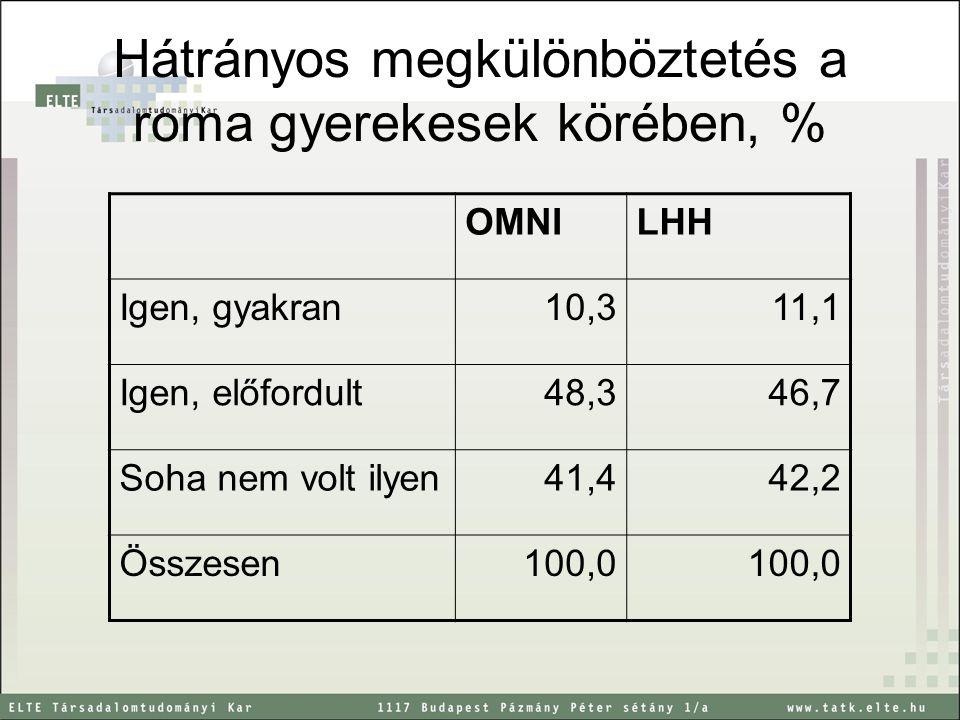 Hátrányos megkülönböztetés a roma gyerekesek körében, % OMNILHH Igen, gyakran10,311,1 Igen, előfordult48,346,7 Soha nem volt ilyen41,442,2 Összesen100