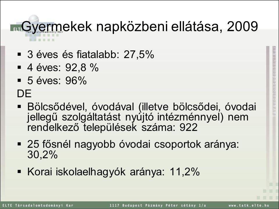 Gyermekek napközbeni ellátása, 2009  3 éves és fiatalabb: 27,5%  4 éves: 92,8 %  5 éves: 96% DE  Bölcsődével, óvodával (illetve bölcsődei, óvodai