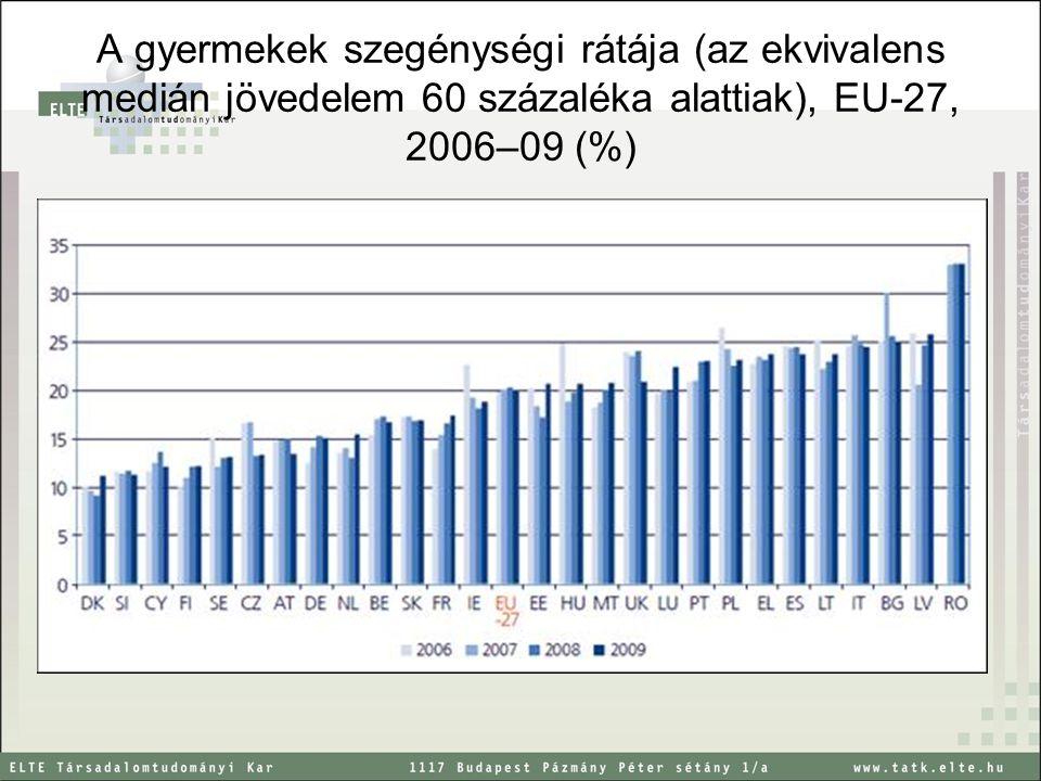 A gyermekek szegénységi rátája (az ekvivalens medián jövedelem 60 százaléka alattiak), EU-27, 2006–09 (%)
