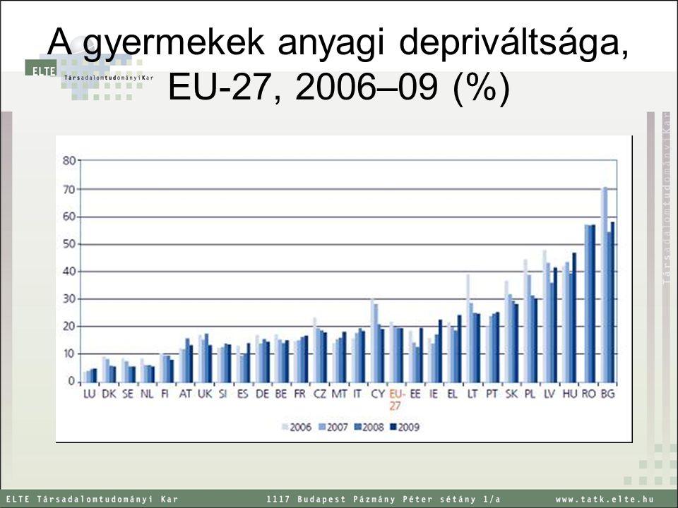 A gyermekek anyagi depriváltsága, EU-27, 2006–09 (%)