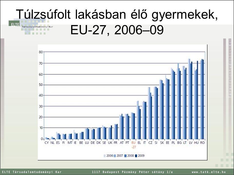 Túlzsúfolt lakásban élő gyermekek, EU-27, 2006–09