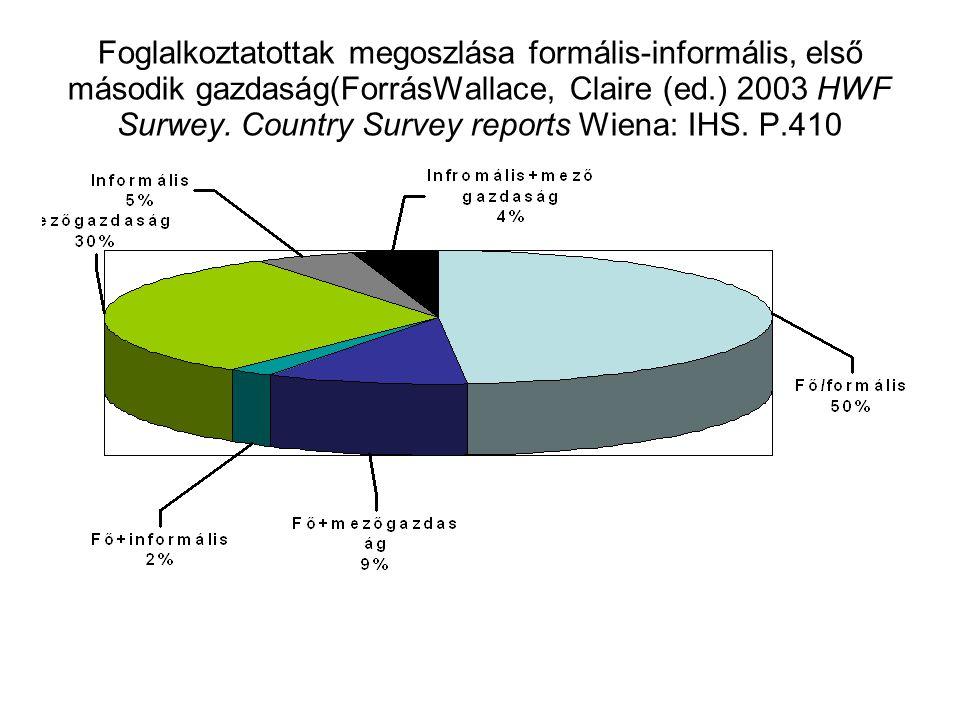 Foglalkoztatottak megoszlása formális-informális, első második gazdaság(ForrásWallace, Claire (ed.) 2003 HWF Surwey.