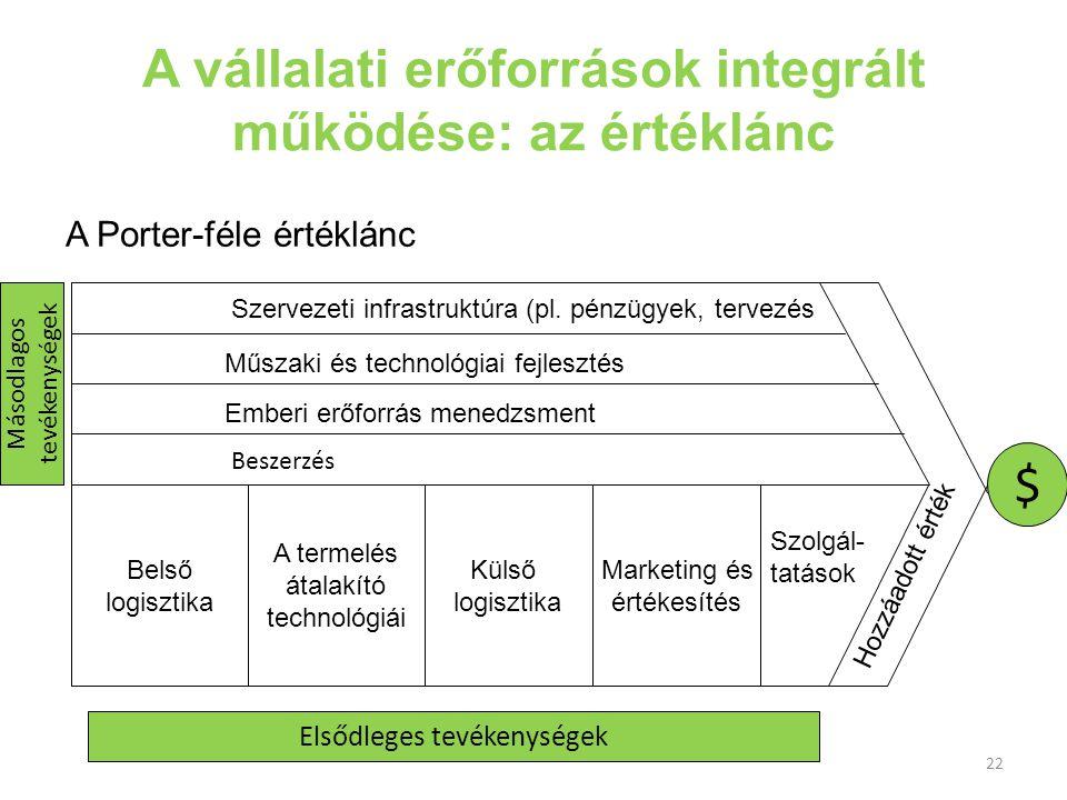 22 A vállalati erőforrások integrált működése: az értéklánc A Porter-féle értéklánc Belső logisztika A termelés átalakító technológiái Külső logisztik