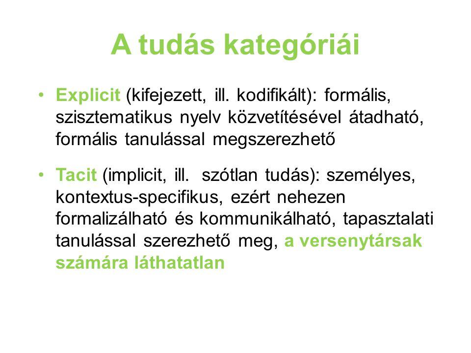 A tudás kategóriái Explicit (kifejezett, ill. kodifikált): formális, szisztematikus nyelv közvetítésével átadható, formális tanulással megszerezhető T