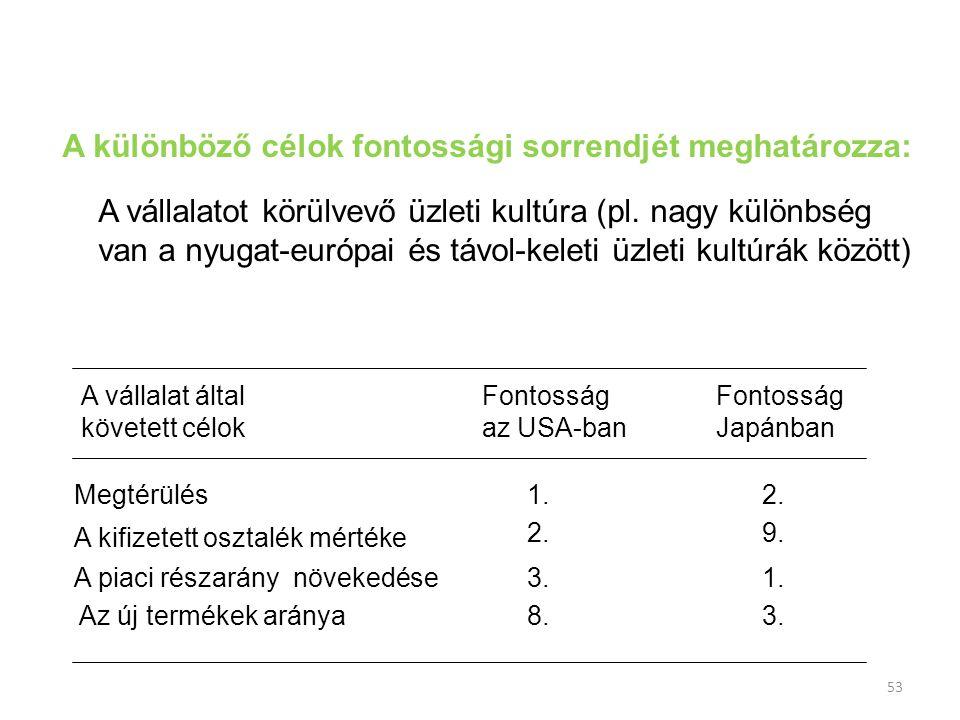 53 A különböző célok fontossági sorrendjét meghatározza: A vállalatot körülvevő üzleti kultúra (pl. nagy különbség van a nyugat-európai és távol-kelet