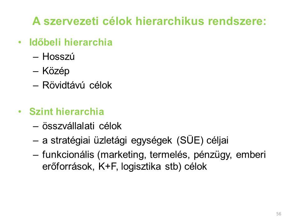 56 A szervezeti célok hierarchikus rendszere: Időbeli hierarchia –Hosszú –Közép –Rövidtávú célok Szint hierarchia –összvállalati célok –a stratégiai ü