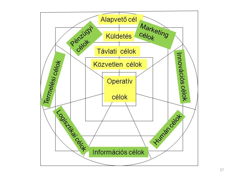 57 Operatív célok Közvetlen célok Távlati célok Küldetés Alapvető cél Logisztikai célok Termelési célok Pénzügyi célok Marketing célok Innovációs célo