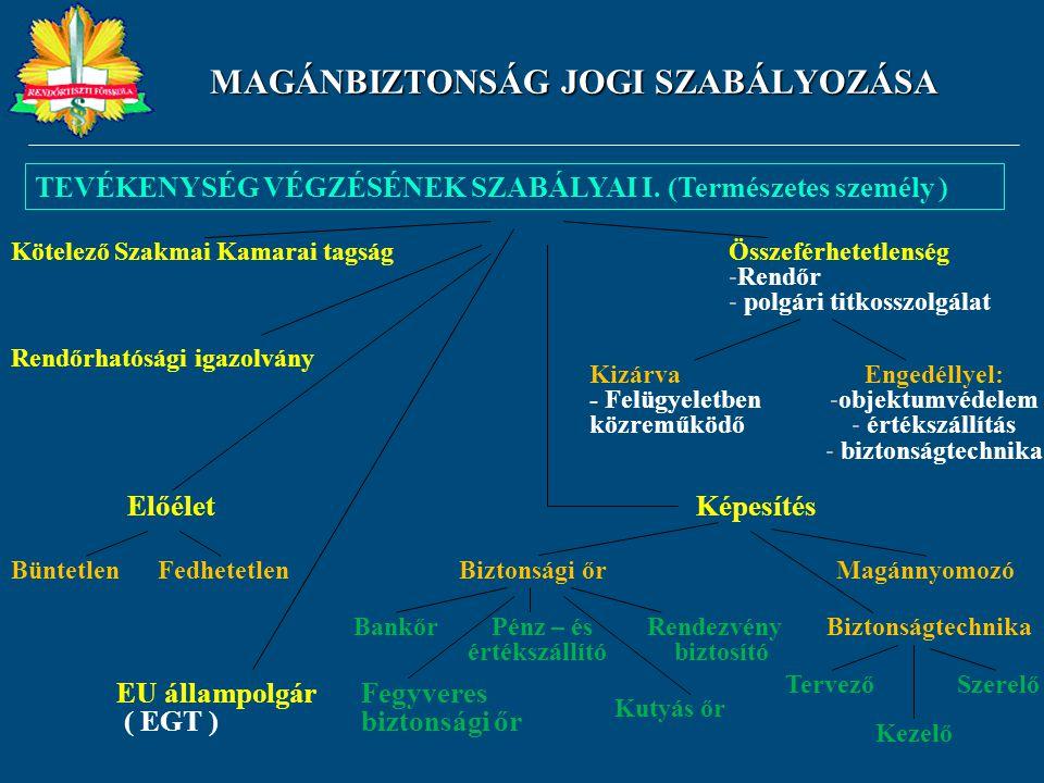 MAGÁNBIZTONSÁG JOGI SZABÁLYOZÁSA TEVÉKENYSÉG VÉGZÉSÉNEK SZABÁLYAI I. (Természetes személy ) Kötelező Szakmai Kamarai tagság Rendőrhatósági igazolvány