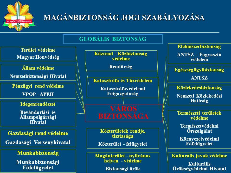MAGÁNBIZTONSÁG JOGI SZABÁLYOZÁSA GLOBÁLIS BIZTONSÁG Terület védelme Magyar Honvédség Állam védelme Nemzetbiztonsági Hivatal Pénzügyi rend védelme VPOP