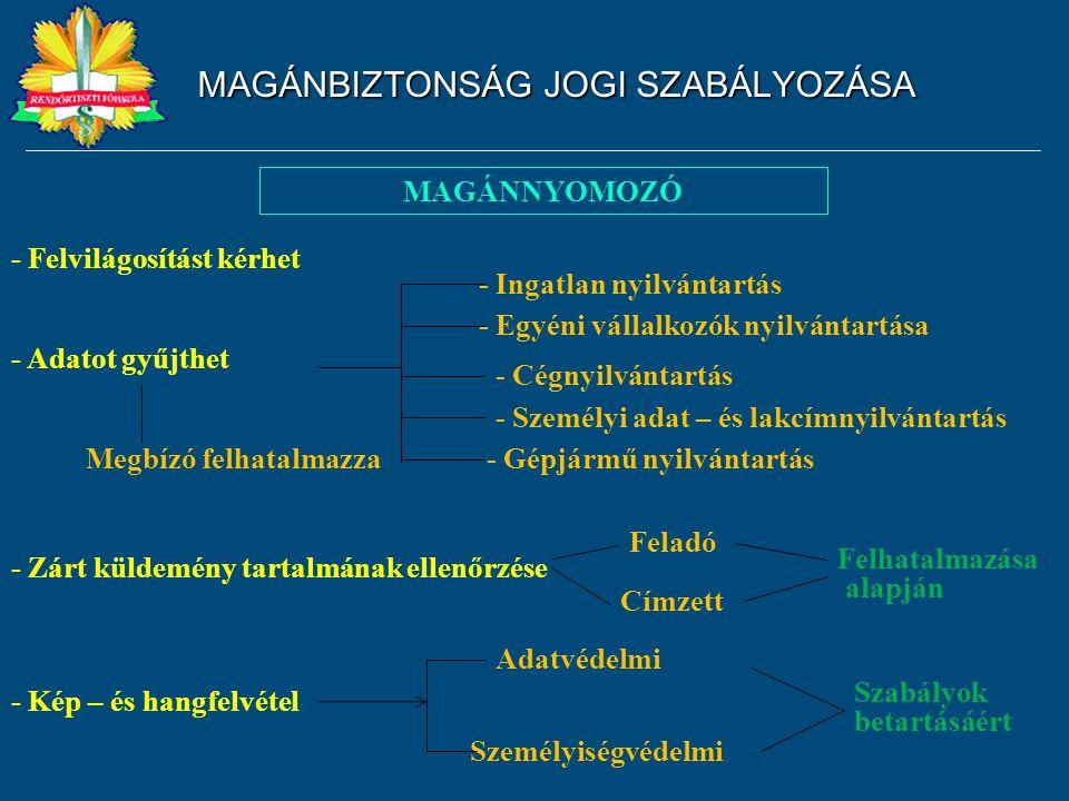 MAGÁNBIZTONSÁG JOGI SZABÁLYOZÁSA MAGÁNNYOMOZÓ - Felvilágosítást kérhet - Adatot gyűjthet - Zárt küldemény tartalmának ellenőrzése Megbízó felhatalmazz