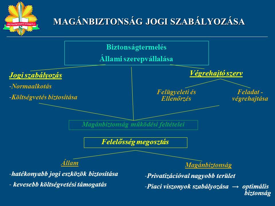 MAGÁNBIZTONSÁG JOGI SZABÁLYOZÁSA Biztonságtermelés Állami szerepvállalása Jogi szabályozás -Normaalkotás -Költségvetés biztosítása Végrehajtó szerv Fe