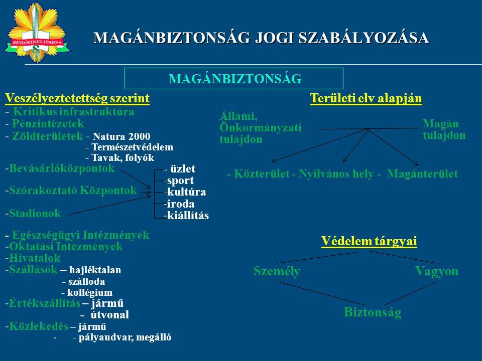 MAGÁNBIZTONSÁG JOGI SZABÁLYOZÁSA MAGÁNBIZTONSÁG Veszélyeztetettség szerint - Kritikus infrastruktúra - Pénzintézetek - Zöldterületek - Natura 2000 - T
