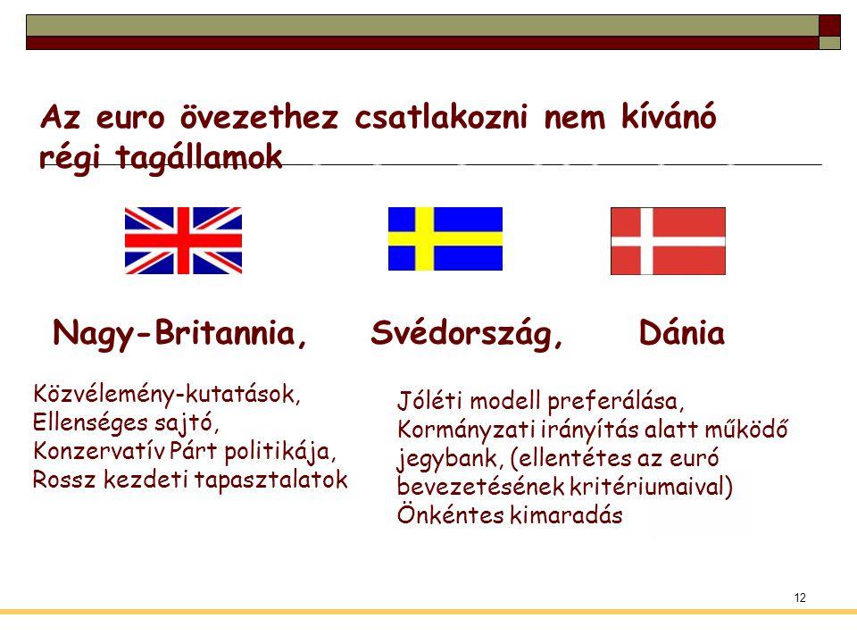 12 Az euro övezethez csatlakozni nem kívánó régi tagállamok Nagy-Britannia, Svédország, Dánia Közvélemény-kutatások, Ellenséges sajtó, Konzervatív Pár
