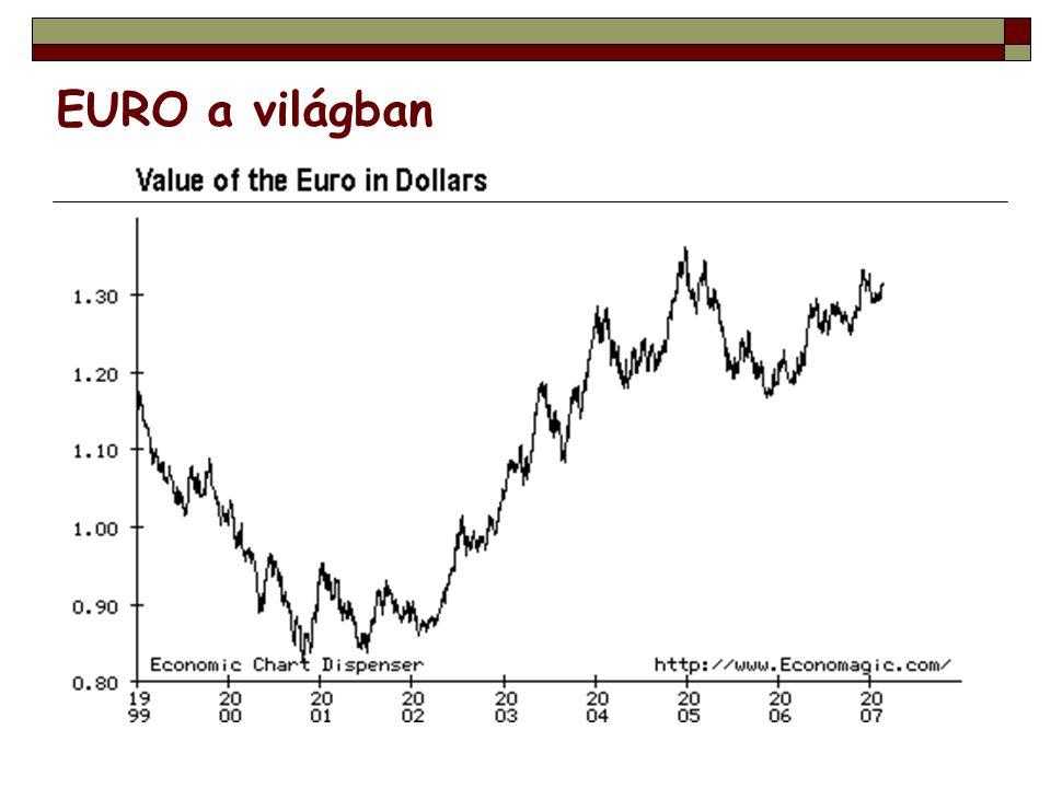 EURO a világban