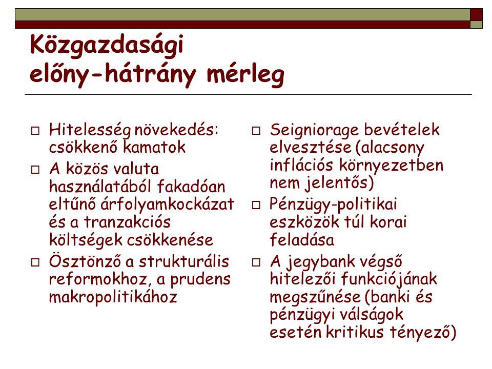 Magyarország és az euró