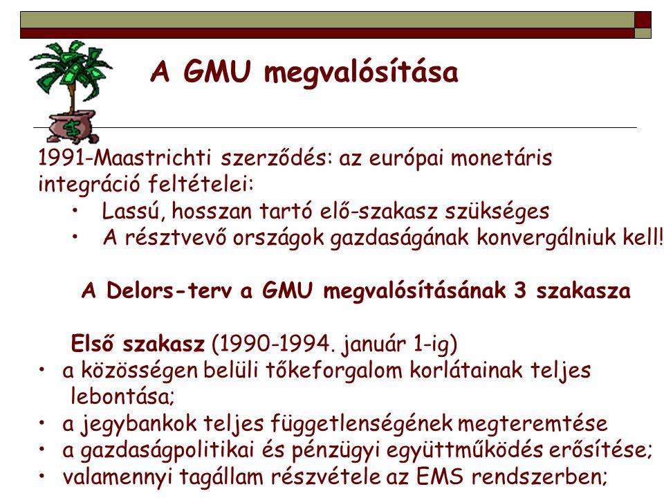 1991-Maastrichti szerződés: az európai monetáris integráció feltételei: Lassú, hosszan tartó elő-szakasz szükséges A résztvevő országok gazdaságának k