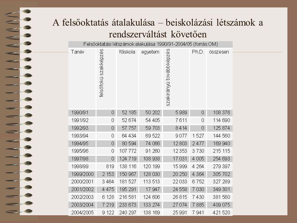 A felsőoktatás átalakulása – beiskolázási létszámok a rendszerváltást követően