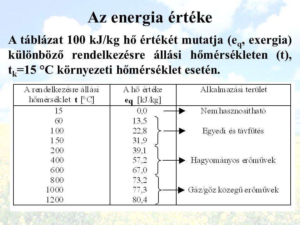 Az energia értéke A táblázat 100 kJ/kg hő értékét mutatja (e q, exergia) különböző rendelkezésre állási hőmérsékleten (t), t k =15 °C környezeti hőmér