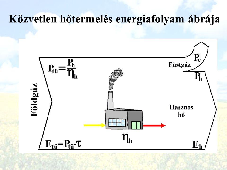 Közvetlen hőtermelés energiafolyam ábrája