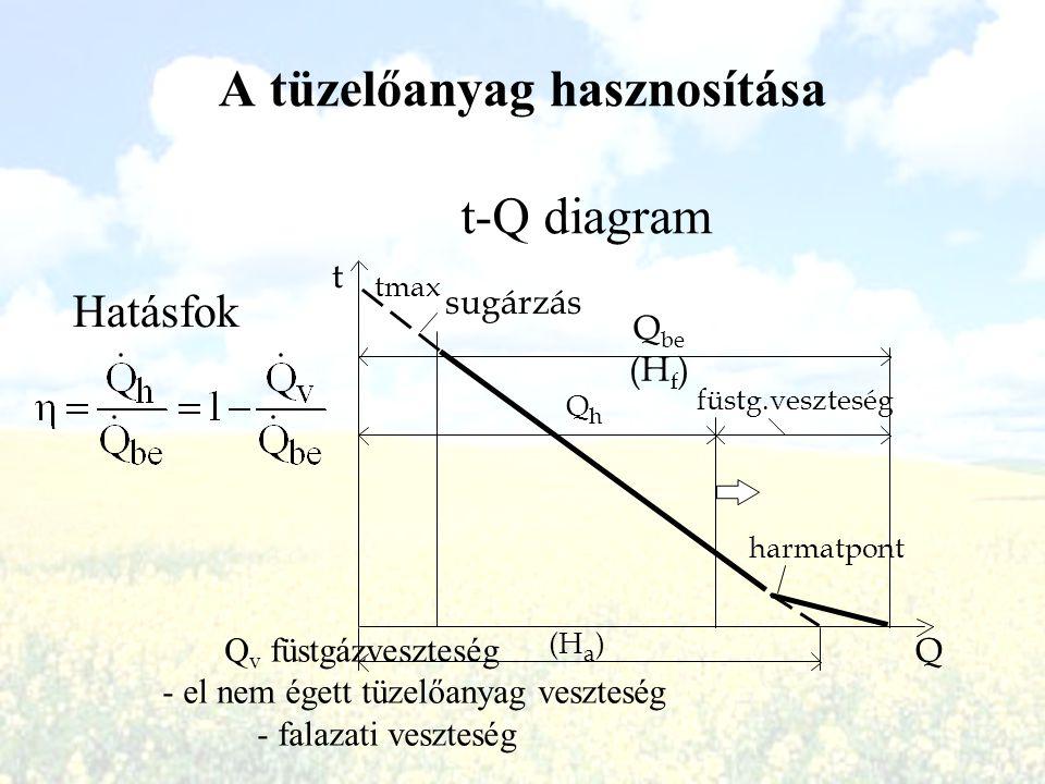 A tüzelőanyag hasznosítása t-Q diagram t Q sugárzás Q be (H f ) QhQh harmatpont tmax (H a ) füstg.veszteség Q v füstgázveszteség - el nem égett tüzelő