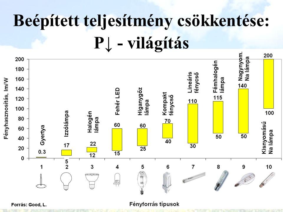 Beépített teljesítmény csökkentése: P↓ - világítás