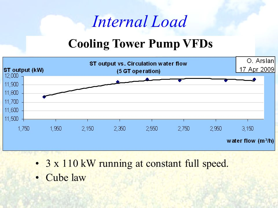 Internal Load 3 x 110 kW running at constant full speed. Cube law Cooling Tower Pump VFDs