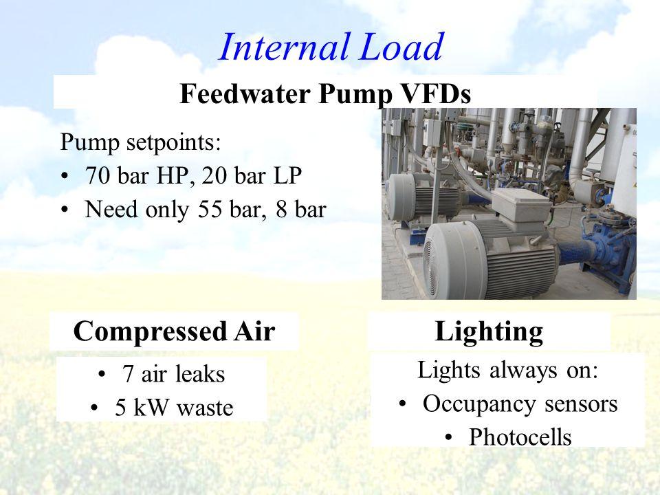 Internal Load Pump setpoints: 70 bar HP, 20 bar LP Need only 55 bar, 8 bar Feedwater Pump VFDs Compressed Air 7 air leaks 5 kW waste Lighting Lights a
