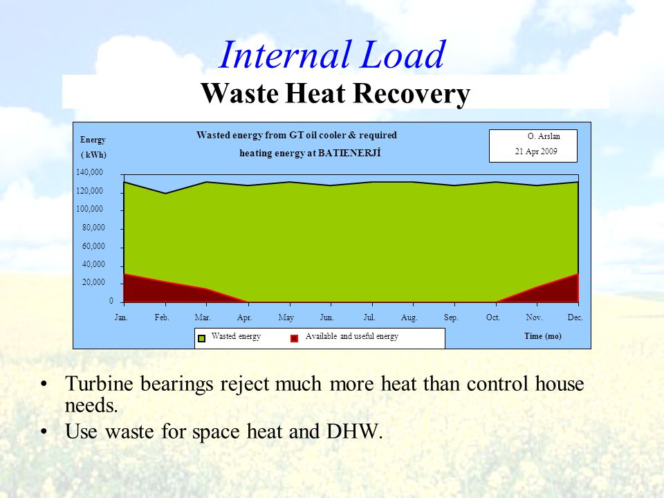 Internal Load Turbine bearings reject much more heat than control house needs. Use waste for space heat and DHW. Wasted energy from GT oil cooler & re