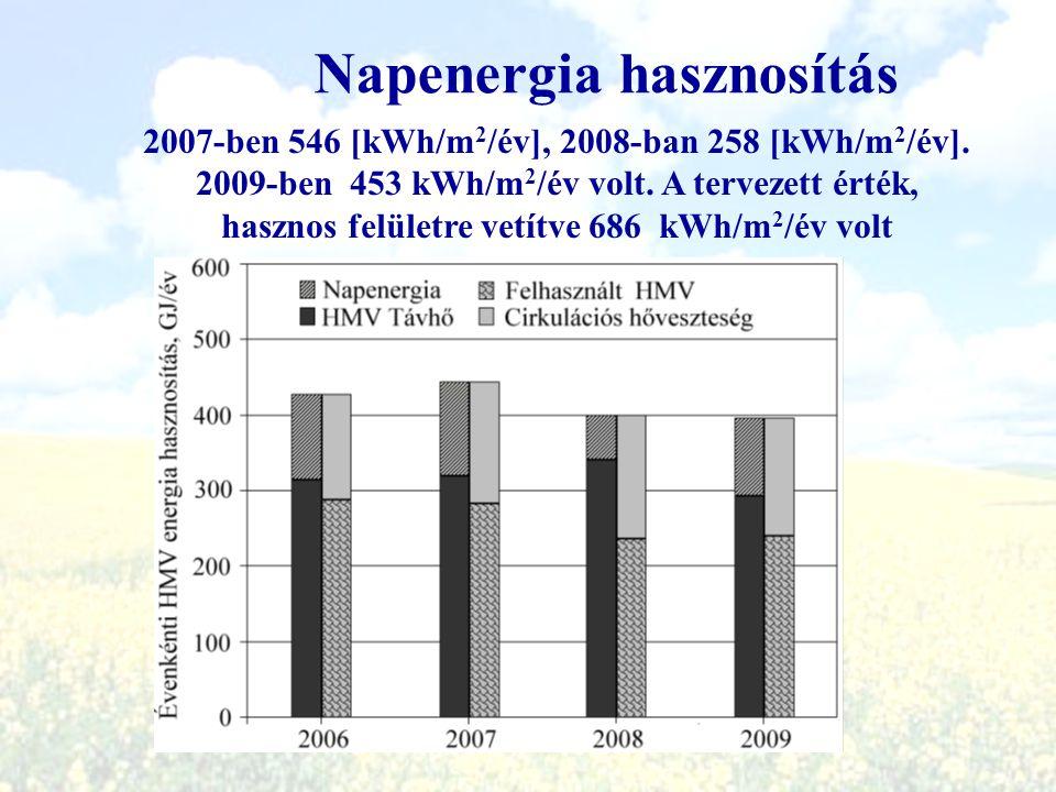 Napenergia hasznosítás 2007-ben 546 [kWh/m 2 /év], 2008-ban 258 [kWh/m 2 /év]. 2009-ben 453 kWh/m 2 /év volt. A tervezett érték, hasznos felületre vet