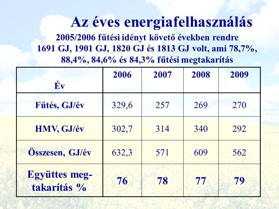 Az éves energiafelhasználás 2005/2006 fűtési idényt követő években rendre 1691 GJ, 1901 GJ, 1820 GJ és 1813 GJ volt, ami 78,7%, 88,4%, 84,6% és 84,3%