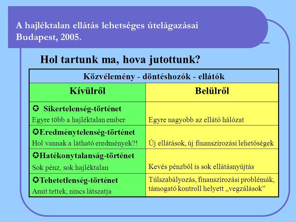 A hajléktalan ellátás lehetséges útelágazásai Budapest, 2005. Hol tartunk ma, hova jutottunk? Közvélemény - döntéshozók - ellátók KívülrőlBelülről  S
