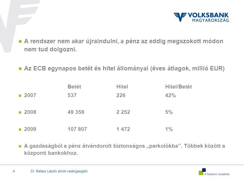 Dr. Balázs László elnök-vezérigazgató4 A rendszer nem akar újraindulni, a pénz az eddig megszokott módon nem tud dolgozni. Az ECB egynapos betét és hi