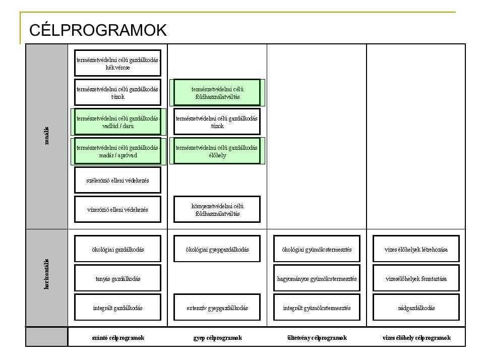 A Zámolyi-medence MTÉT mindhárom (A, B, C) zónájában jogosult természetvédelmi zonális célprogramok: 2 db szántó célprogram:  Szántóföldi növénytermesztés vadlúd- és daruvédelmi előírásokkal célprogram  Szántóföldi növénytermesztés madár- és apróvad élőhely-fejlesztési előírásokkal célprogram 2 db gyep célprogram:  Gyepgazdálkodás élőhely-fejlesztési előírásokkal célprogram  Természetvédelmi célú gyeptelepítés célprogram