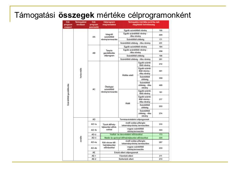 PONTOZÁS országos rangsor célprogramonként külön-külön pénz célprogramonként elosztva (de átcsoportosítható), ahol elfogy ott lesz a ponthatár mellékletben kell benyújtani a pontozáshoz szükséges, azt alátámasztó dokumentumokat (hiánypótlásukra nincs lehetőség!) NVT-ben (2004-2009) akg résztvevők többletpontot kapnak, azonos művelési ágon belül közép- és felsőfokú végzettség: cég vezetője, alkalmazottja, tagja; családi gazdaság vezetője, tagja; szerződött szaktanácsadó (fénymásolat) élő szaktanácsadói szerződés: szaktanácsadó vagy szakértő vagy Területi Szaktanácsadási Központ szántó célprogramoknál is jár többletpont az állatállományért (min.