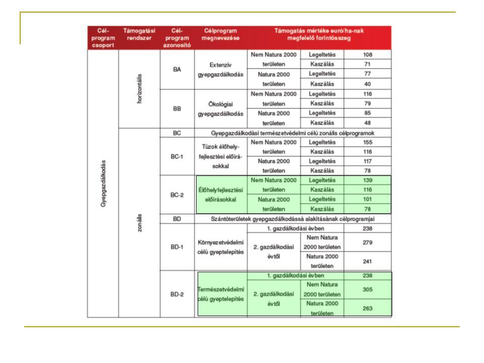 (3) Adott gazdálkodási évi kifizetés jogosultsági feltételei:  a) egy tábla területe legalább 0,3 hektár;  b) a célprogramba bevitt gyepterületre vonatkozóan legalább 0,2 állategység/ha legeltethető állatállomány;  c) legeltethető állatfajok: szarvasmarhafélék, lófélék; juh, kecske;  d) a 10.