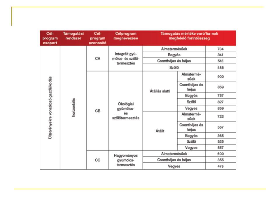 Szántóföldi növénytermesztés vadlúd- és daruvédelmi előírásokkal célprogram (1) A támogatás célja a vonulásuk során az ország egyes jellemző tájait érintő, jelentős lúd-, réce- és daruállományok számára megfelelő őszi-téli táplálkozóhely biztosítása, az általános madárvédelmi szántóföldi előírások mellett a speciális vetésszerkezet és a betakarítás korlátozásával a táplálékbázis megteremtése, az apróvad fajok életfeltételeinek javítása, valamint a mezőgazdasági biológiai sokféleség fenntartása, növelése.