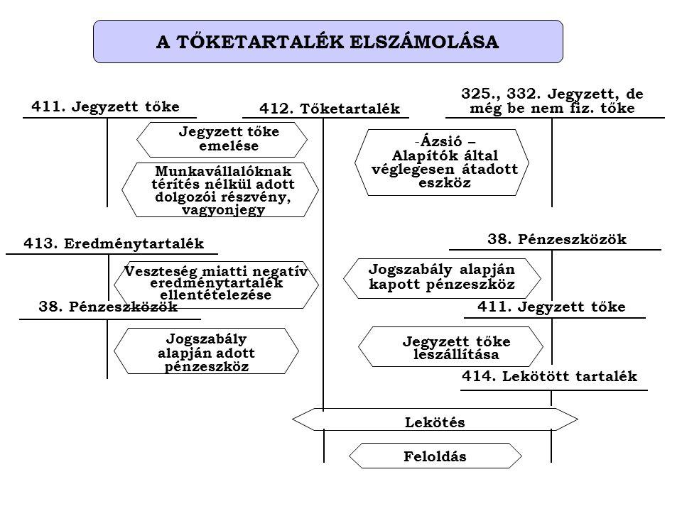 A TŐKETARTALÉK ELSZÁMOLÁSA 413. Eredménytartalék Veszteség miatti negatív eredménytartalék ellentételezése 38. Pénzeszközök Jogszabály alapján adott p