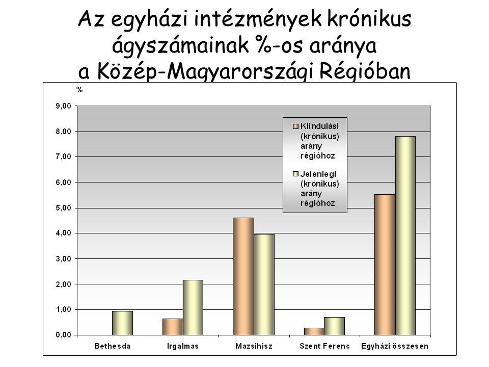 Az egyházi intézmények krónikus ágyszámainak %-os aránya a Közép-Magyarországi Régióban