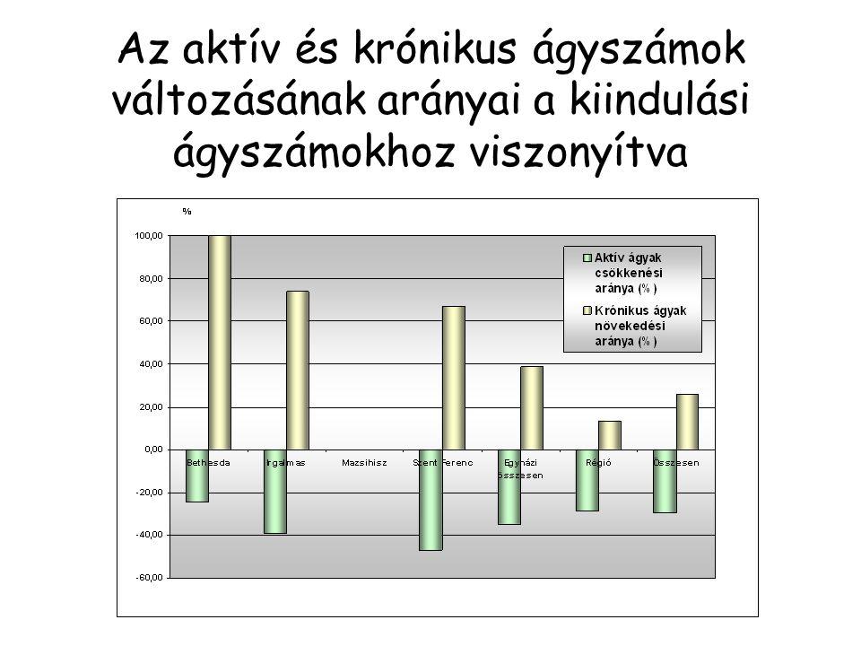 Az aktív és krónikus ágyszámok változásának arányai a kiindulási ágyszámokhoz viszonyítva