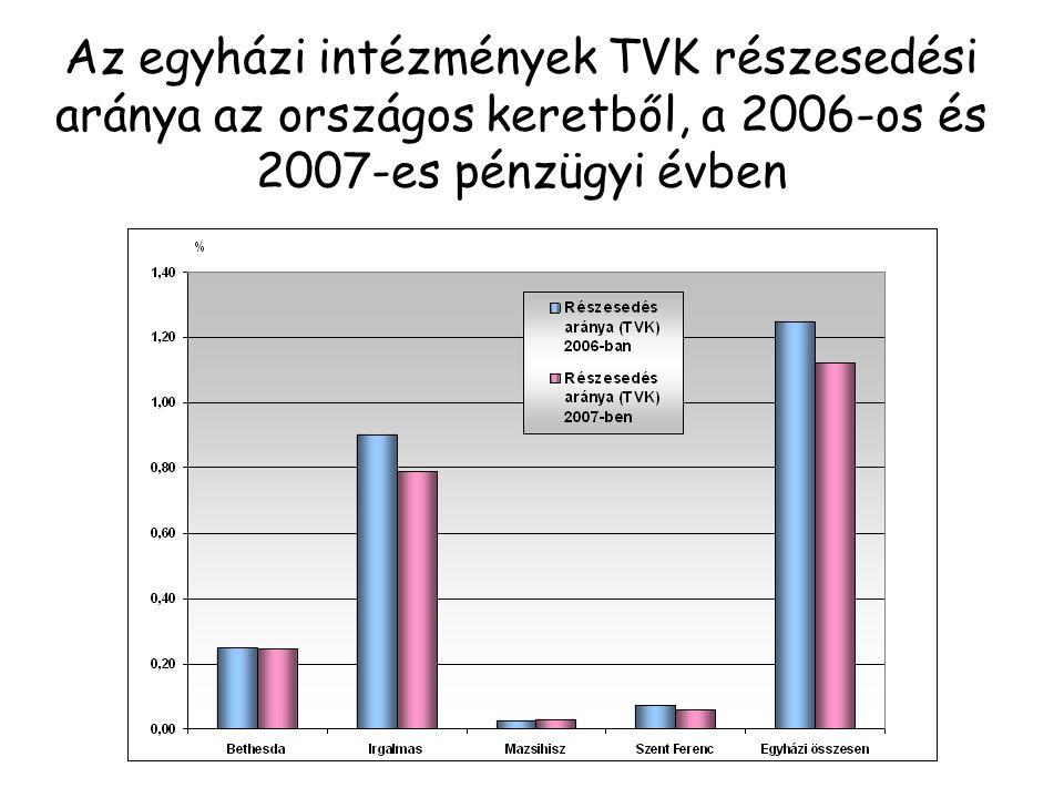 Az egyházi intézmények TVK részesedési aránya az országos keretből, a 2006-os és 2007-es pénzügyi évben