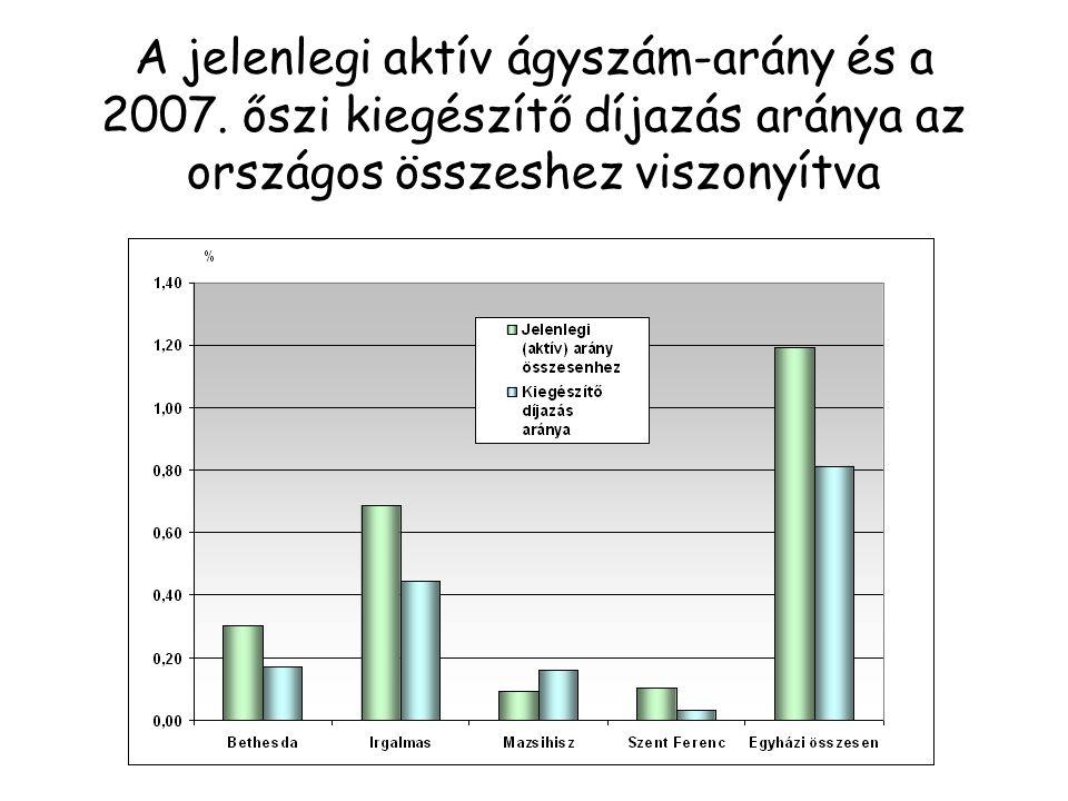 A jelenlegi aktív ágyszám-arány és a 2007.