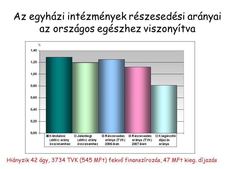 Az egyházi intézmények részesedési arányai az országos egészhez viszonyítva Hiányzik 42 ágy, 3734 TVK (545 MFt) fekvő finanszírozás, 47 MFt kieg.