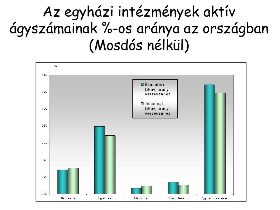 Az egyházi intézmények aktív ágyszámainak %-os aránya a reform során megszűnésre nem került intézmények között, a Közép-Magyarországi Régióban