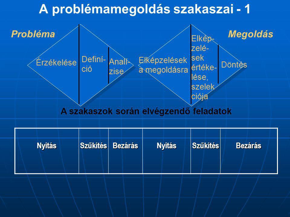 A problémamegoldás szakaszai - 1 Megoldás A szakaszok során elvégzendő feladatok Probléma Érzékelése Definí- ció Analí- zise Elképzelések a megoldásra Elkép- zelé- sek értéke- lése, szelek ciója DöntésNyitásSzűkítésBezárásNyitásSzűkítésBezárás