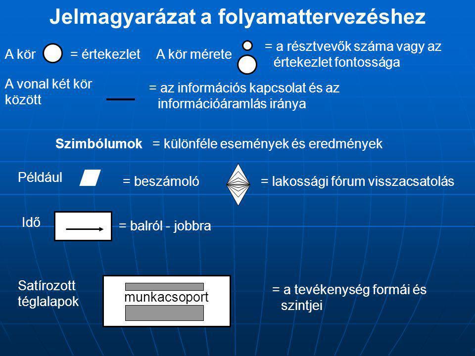 Jelmagyarázat a folyamattervezéshez munkacsoport A kör= értekezletA kör mérete = a résztvevők száma vagy az értekezlet fontossága A vonal két kör között = az információs kapcsolat és az információáramlás iránya Például Szimbólumok= különféle események és eredmények = beszámoló= lakossági fórum visszacsatolás = balról - jobbra Idő Satírozott téglalapok = a tevékenység formái és szintjei