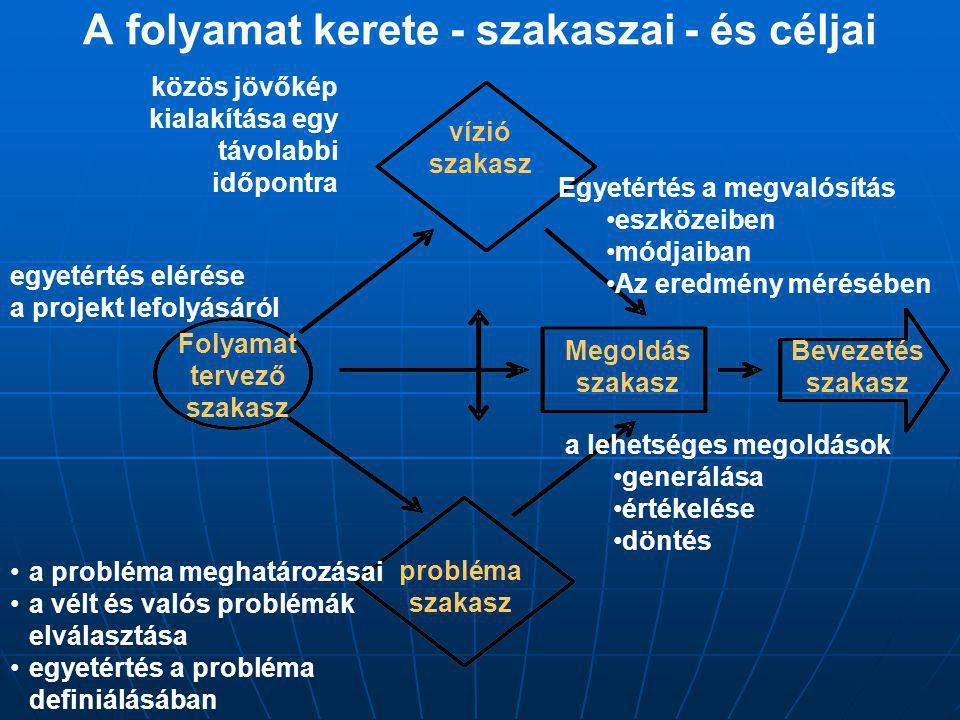 A probléma megoldás alternatív módja Informális struktúra Formális szervezetek Kollektív, konszenzus alapú megállapodás Döntéshozatal Operatív előkészítő bizottság Probléma megoldó csoportok